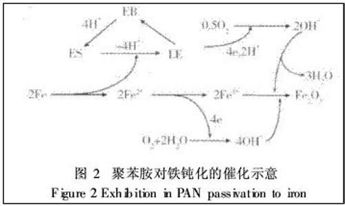 现公认的聚苯胺的结构式是1987年由macdiarmid提出的