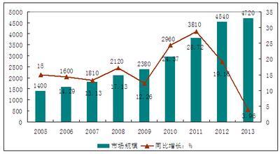 :《2015-2020年中国树脂工艺品行业现状分析与投资预测报告》主图片