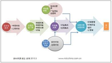 物联网产业链或进入爆发期