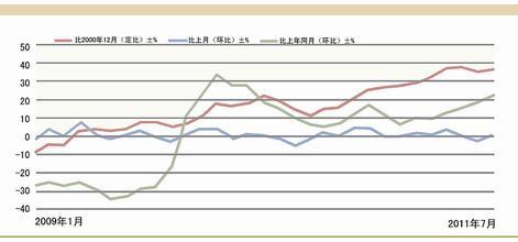 青岛油价走势图
